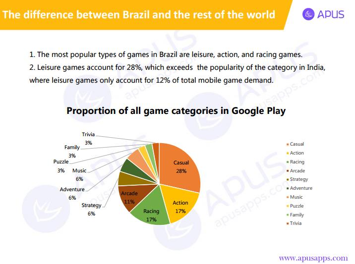 Detailed Distribution of Game Categories