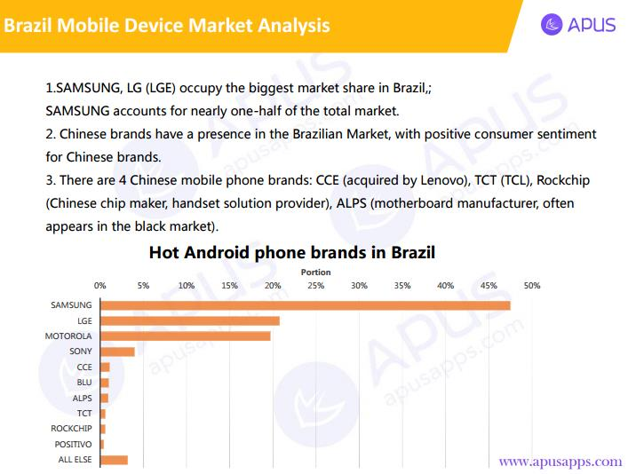 Brazilians' Mobile Phones Usage Behavior Analysis