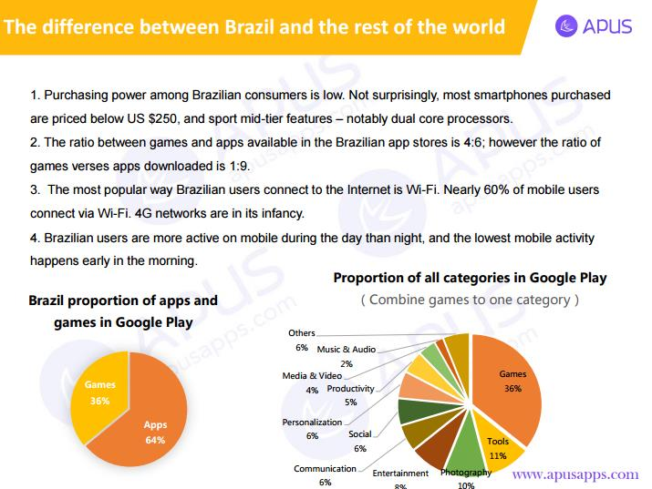 Game Categories Chart in Brazil's Google Play
