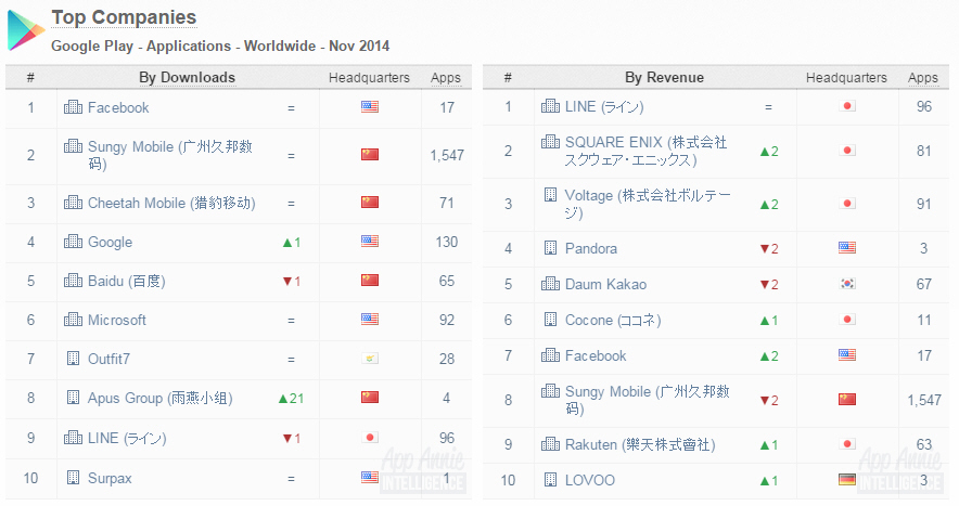 APUS Group has now become one of the world's Top 10 developers