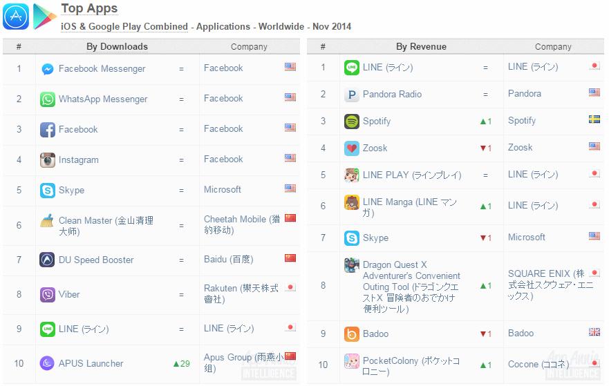 Top apps worldwide in Nov 2014 (iOS & Google Play combined)